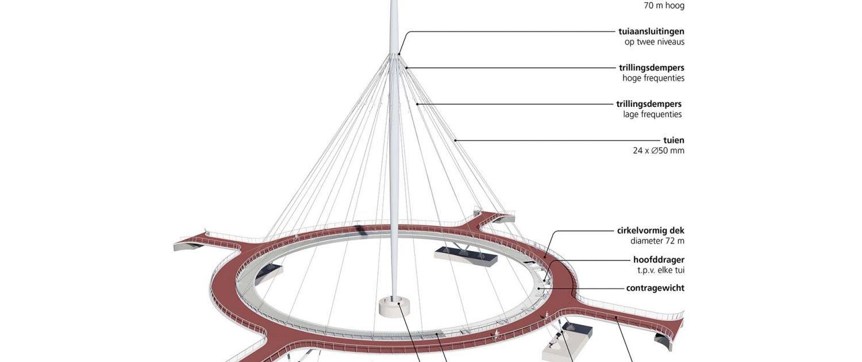 bouwtekening van hovenring Eindhoven, fiets en voetgangersbrug over de snelweg